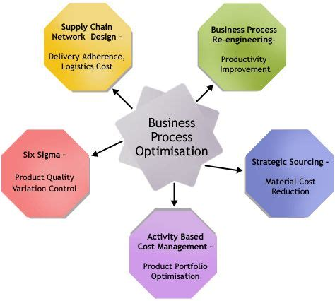 Auto Repair Service Business Plan Sample - Executive
