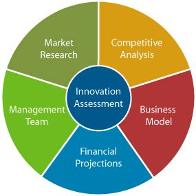 How to right a business plan